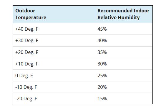 Humidistat Setting Chart